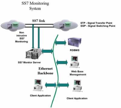 www Telogic com sg - Telogic SS7 Protocol Analyzer Product